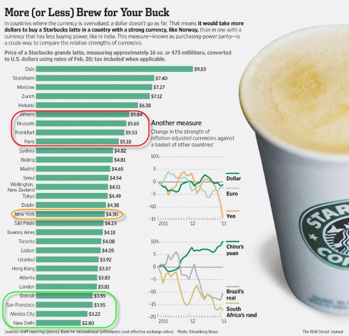 The Starbucks Index – Coffee Price Parity