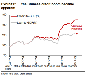 China-credit-to-GDP-inc-shadow-creditsuisse