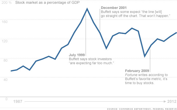 chart-stocks-gdp2