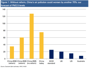 china-air-pollution-db