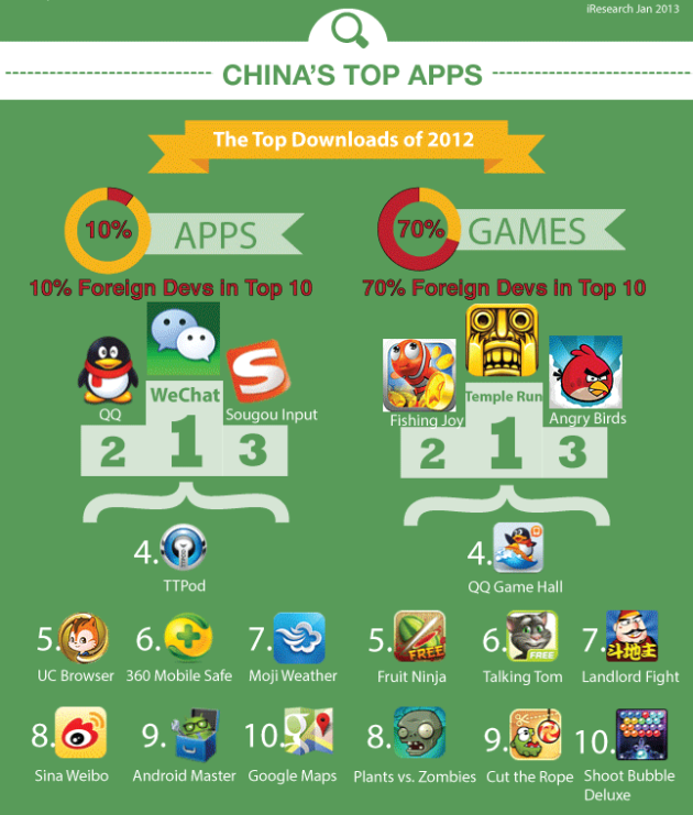 china_top_apps