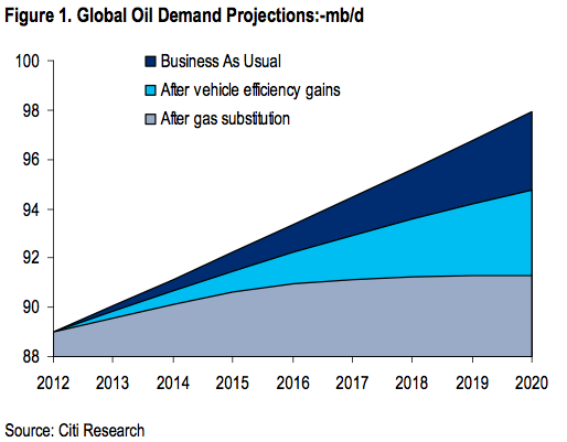 demand projections