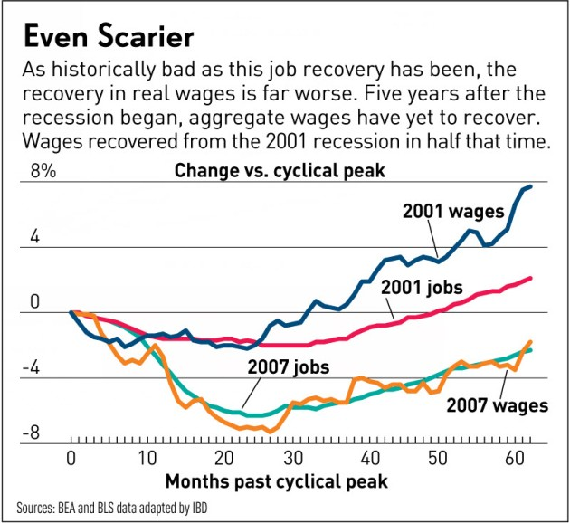 IBD Wages