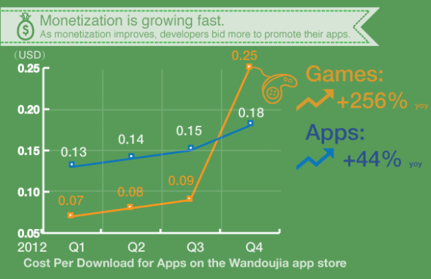 in-china-devs-pay-app-stores-for-downloads