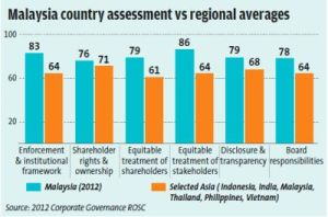 malaysia-assessment-averages-chart-b03