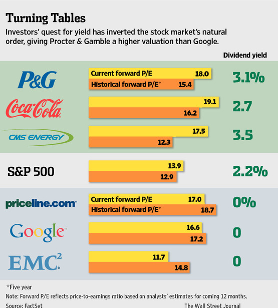 p&g market share