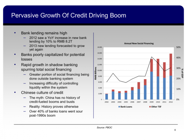 and-all-of-that-growth-is-being-fueled-by-a-credit-bubble