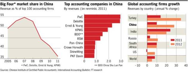 China Big Four