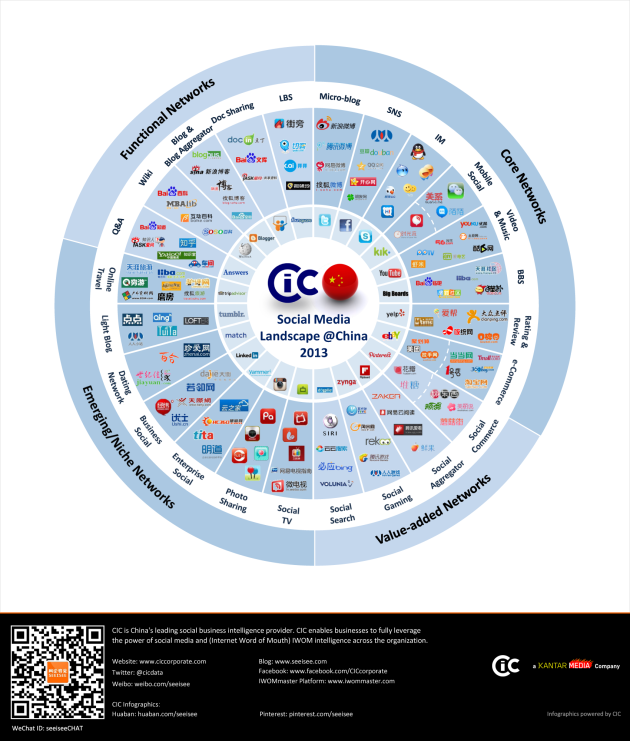 CIC-2013-中国社会化媒体格局概览图-EN-with-Watermark