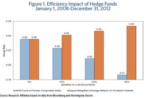 f_2013_apr_lure_of_hedge_funds_figure1_small