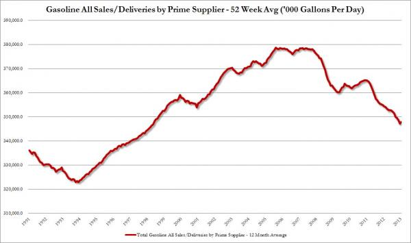 Gasoline All sales Prime Supplier_0