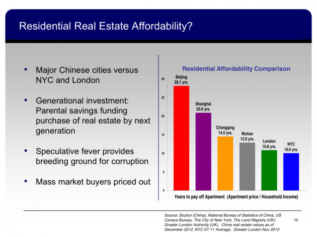 home-affordability-in-china-eclipses-affordability-in-even-nyc