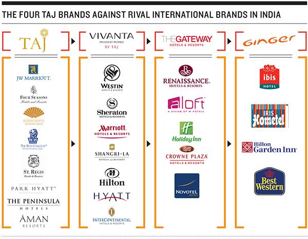 Taj Hotels.indd