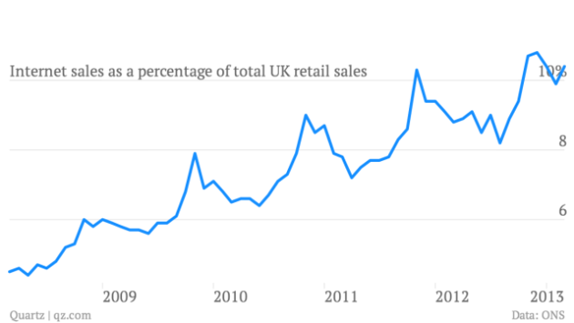 internet-sales-as-a-percentage-of-total-uk-retail-sales_chart