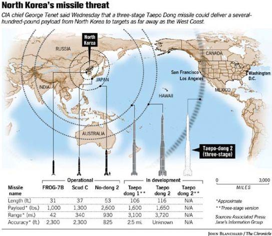 Korea-missiles-SFC