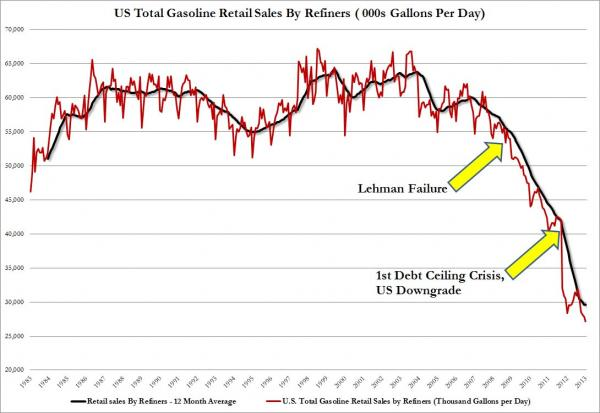Weekly Total Gasoline Retail sales By Refiners_0