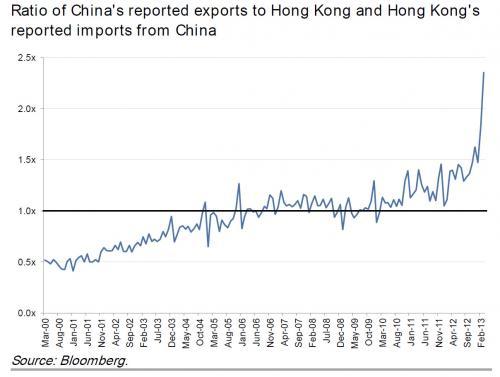 China exports_0