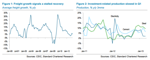 China-Freight-and-investment-to-April-2013-StanChart