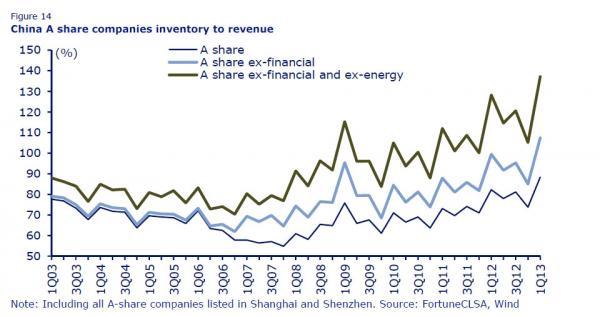 China Inv Sales Ratio_0