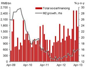 China-TSF-and-M2-April-2013-Nomura