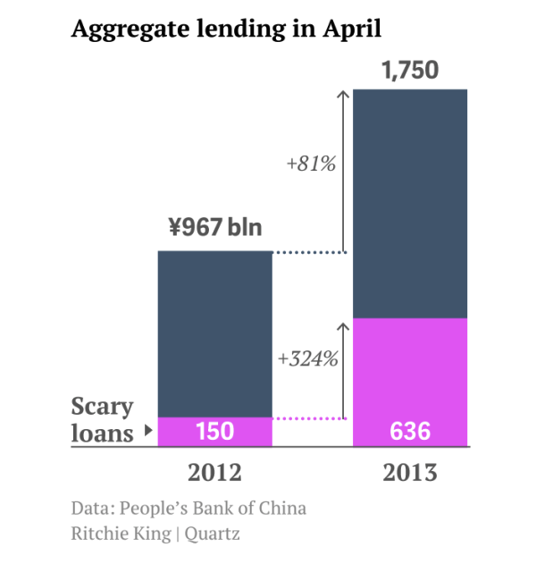 chinese-scary-loans1