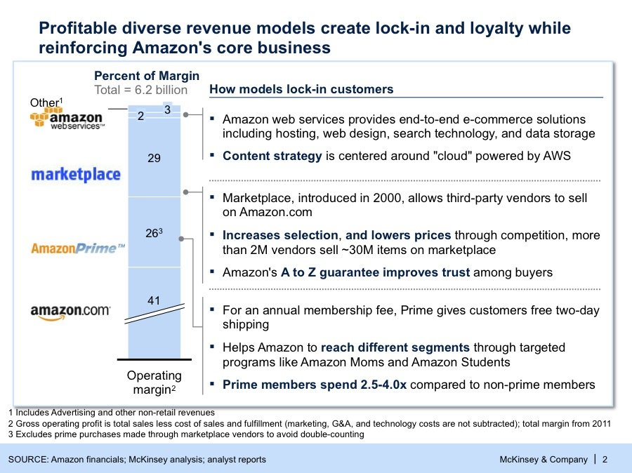 McKinsey: Amazon's Dominance Of Retail Comes From These 3