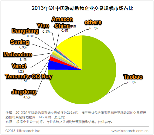 Mobile-commerce-in-China-Q1-2013-stats-01