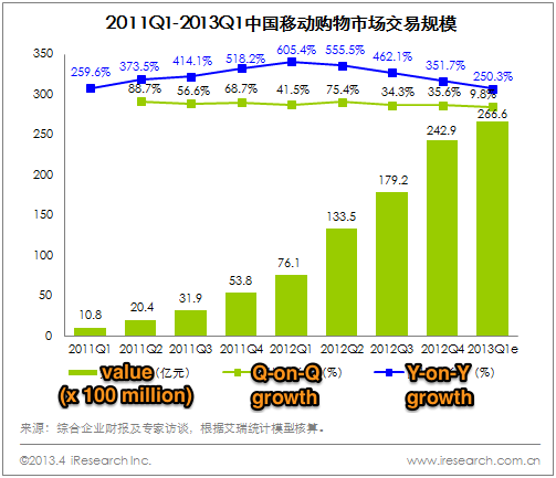 Mobile-commerce-in-China-Q1-2013-stats-02