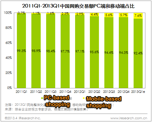 Mobile-commerce-in-China-Q1-2013-stats-03