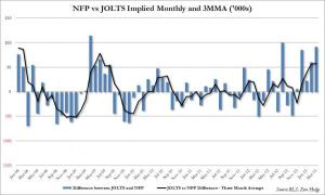 NFP to Jolts Difference_0
