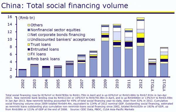 social financing volume_0