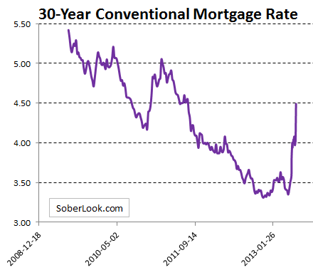 30y mortgage rate