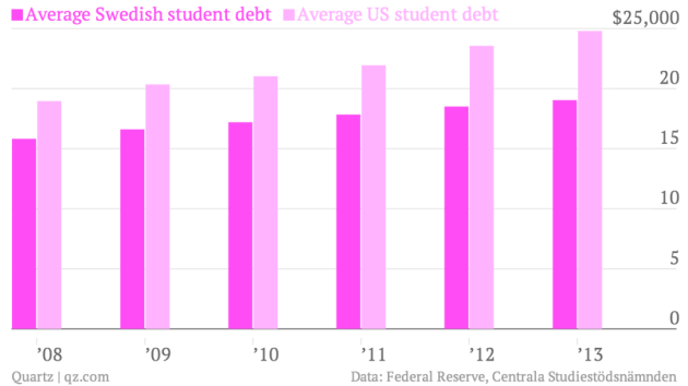 average-swedish-student-debt-average-us-student-debt_chart-1