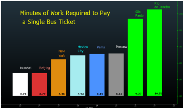 Brazil Bus