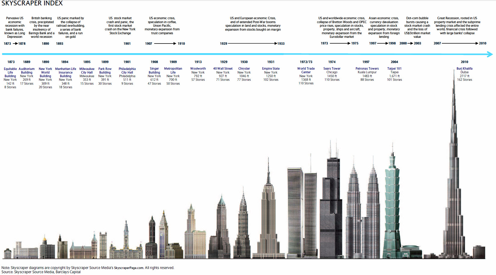 tallest building in the world essay Chrysler building was the world's tallest building from may 27, 1930 to  the  chrysler buildingwas one of the most accomplished essays in.