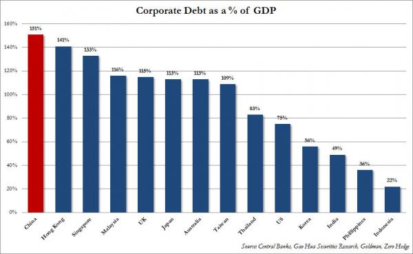 China Corporate Debt to GDP_0