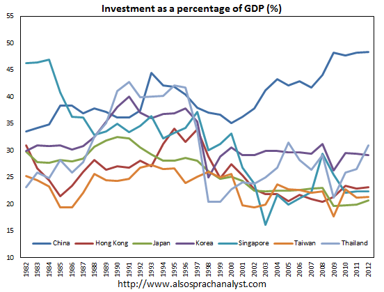 China-investment-ratio-vs-HK-Japan-Singapore-Taiwan-Thailand-AlsoSprachAnalyst-IMF