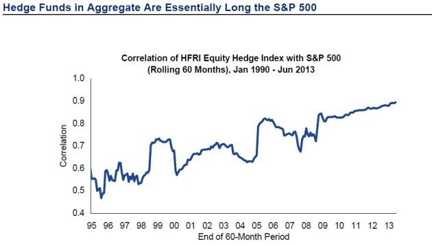 hedge-fund-correlation
