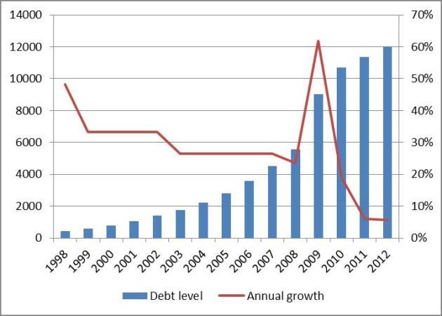 lg debt