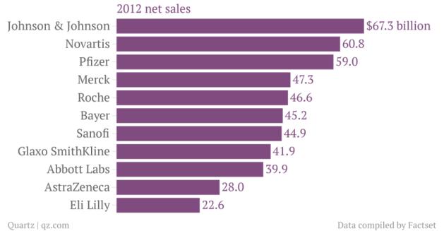 2012-net-sales_chartbuilder1
