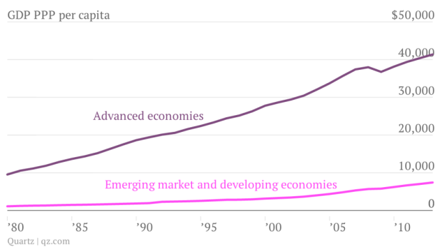gdp-ppp-per-capita-advanced-economies-emerging-market-and-developing-economies_chartbuilder-2
