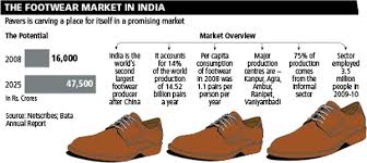 India Shoes