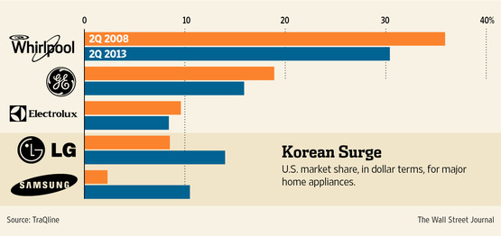 Samsung S Phones Help Sell Home Appliances Reputation And