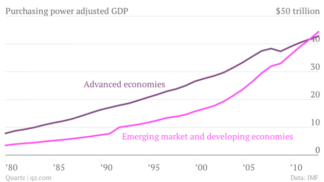 purchasing-power-adjusted-gdp-advanced-economies-emerging-market-and-developing-economies_chartbuilder