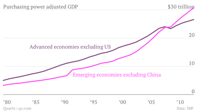 purchasing-power-adjusted-gdp-advanced-economies-excluding-us-emerging-economies-excluding-china_chartbuilder