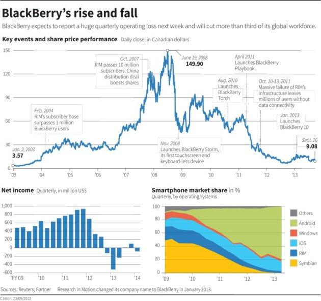 blackberryriseandfall