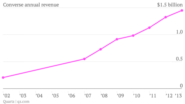 converse-annual-revenue-revenue_chartbuilder