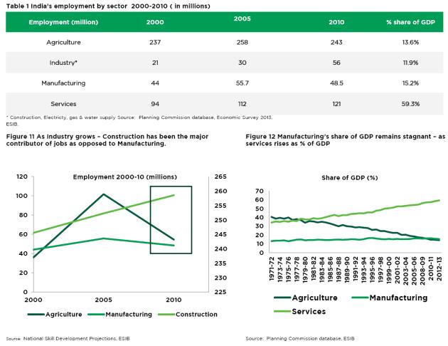 ES-India-employment-Sept-18