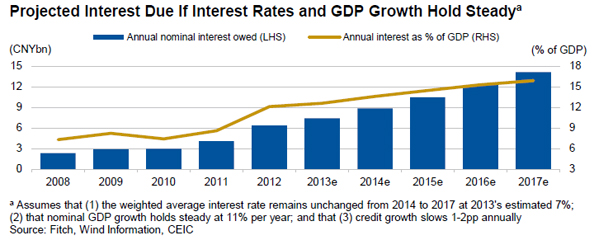 Fitch-China-credit-interest-repayment-Sep2013