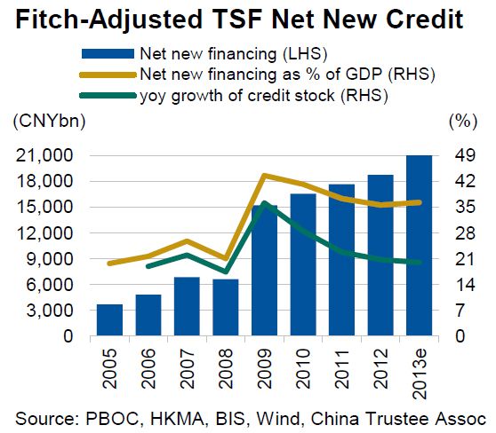 Fitch-China-TSF-Sep-2013